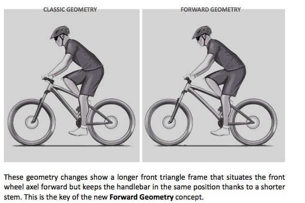 FORWARD GEOMETREY IMAGE size matters why we're all riding bikes that are too small mbr
