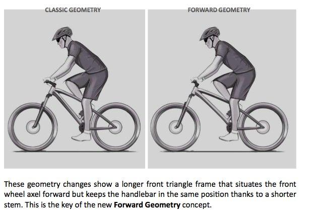 Proper Seat Height On A Road Bike