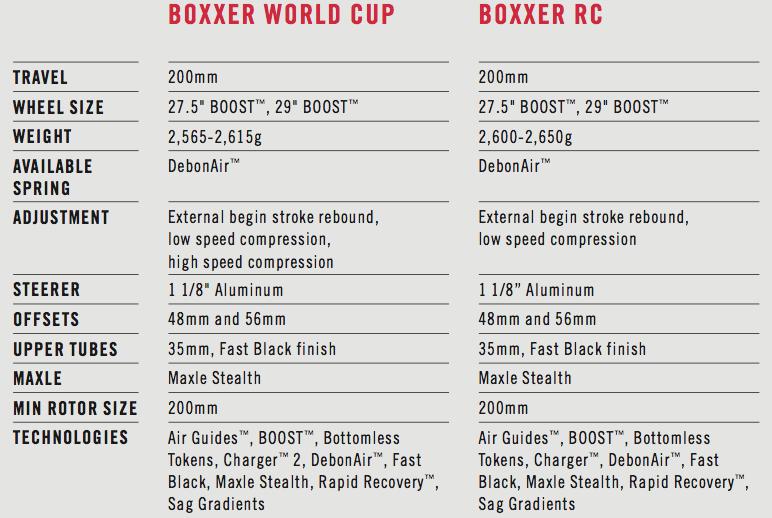 rockshox boxxer