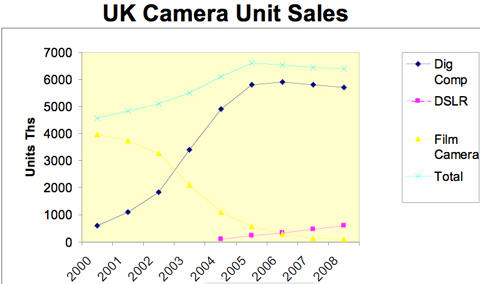 Digital camera market, PMA