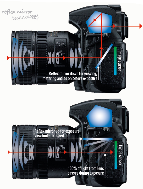 Reflex mirror technology. Top - The standard single-lens reflex mirror arrangement. Viewfinder image is given full-strength rays from lens. Above - Exposure is made. Mirror rises, locking the view temporarily, but all the light reaches the film or sensor. Lens is not slowed.