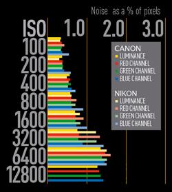 Canon EOS 550D VS Nikon D90 noise as a percentage of pixels