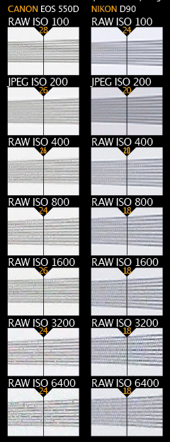 Canon EOS 550D vs Nikon 7D resolution charts. These images show 72ppi sections of images of a resolution chart, captured using matching 105mm macro lenses. We show the section of the resolution chart where the camera starts to fail to reproduce the lines separately. The higher the number visible in these images, the better the camera