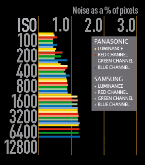 Panasonic Lumix DMC-G2 vs Samsung NX10 noise as a percentage of pixels. With a physically larger sensor and around two million more pixels, you might expect the Samsung NX10 to be able to resolve far more detail than the Panasonic Lumix DMC-G2. In practice, though, there isn
