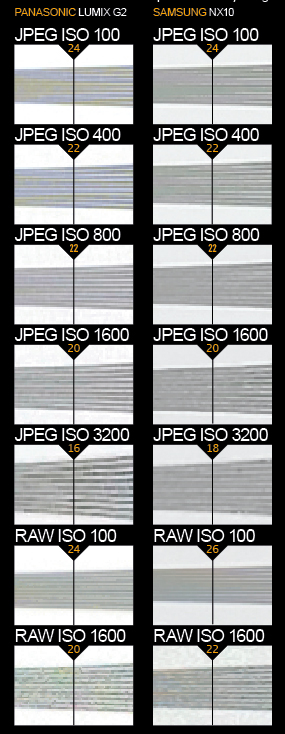 Panasonic Lumix DMC-G2 vs Samsung NX10 resolution charts. These images show 72ppi sections of images of a resolution chart, captured using the kit lens of both cameras. We show the section of the resolution chart where the camera starts to fail to reproduce the lines separately. The higher the number visible in these images, the better the camera