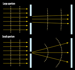 Diffraction - Large aperture vs small aperture