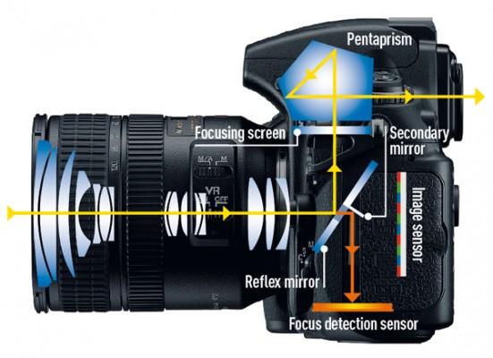 How Focusing Works Amateur Photographer