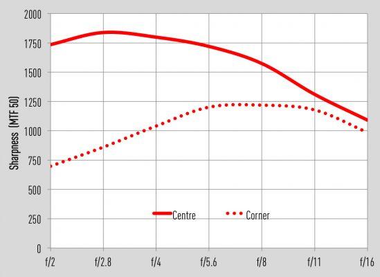 Tokina Firin 20mm MTF graph