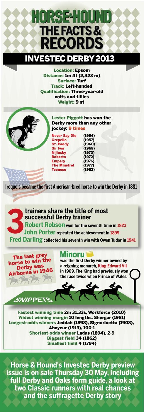 Investec Derby infographic