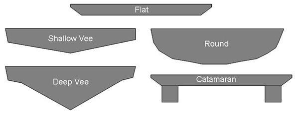 Boat hulls