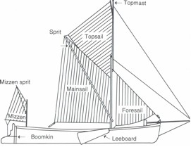 Hydraulics Systems Diagrams And Formulas together with Relays as well Gm 3 Wire Alternator Idiot Light Hook Up 154278 likewise Most Basic Boat Wiring Diagram likewise Diagram Of Catamaran. on simple dc marine wiring
