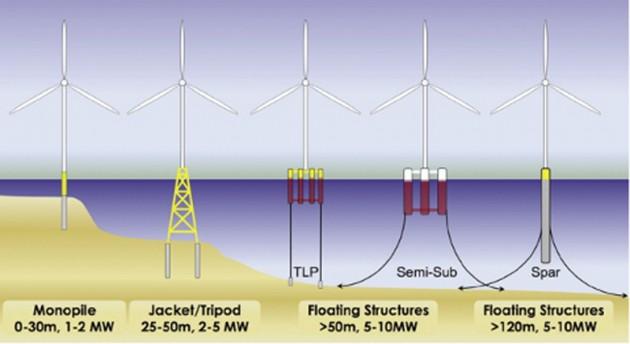 FloatingTurbineStructures