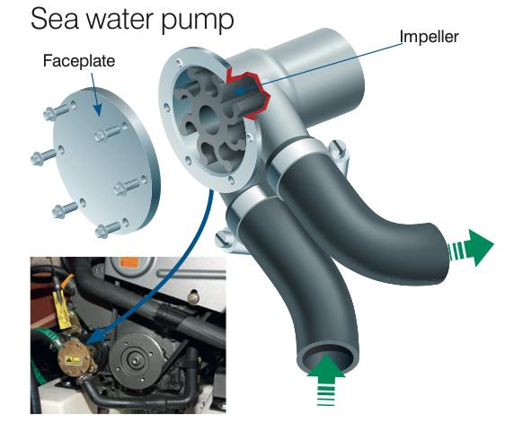 Diesel Fuel Pump >> How to service your marine diesel engine - Practical Boat Owner