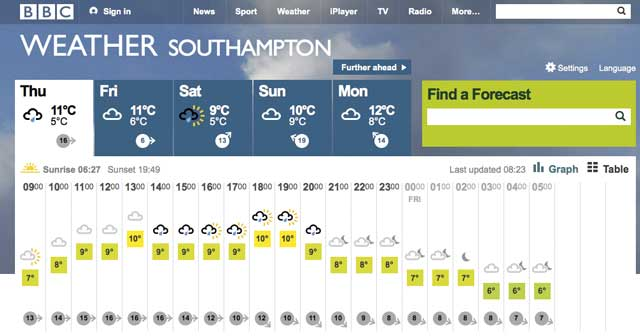 Sailing weather apps and websites practical boat owner bbc weather publicscrutiny Choice Image