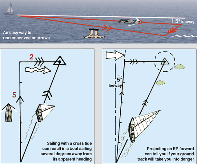 Nav In A Nutshell How To Use A Breton Plotter Practical Boat Owner