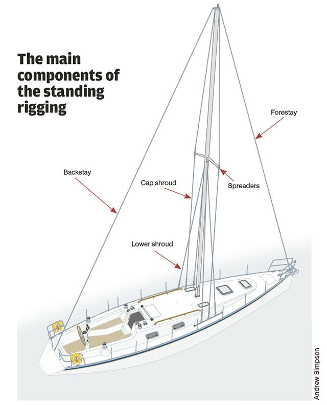 PBO Tested: 4 rig tension gauges - Practical Boat Owner