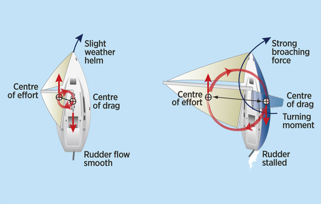 heeling increases weather helm due to different waterline profiles (see  above) and the turning moment that results from the separation of the  centre of