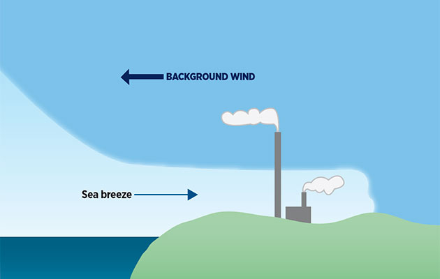How To Understand A Sea Breeze Yachting Monthly