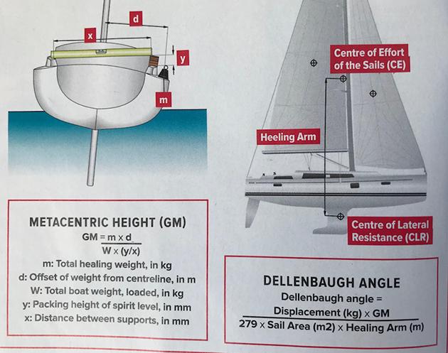 les calculs nécessaires pour mesurer la stabilité de votre yacht