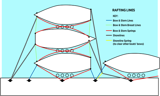 A diagram showing how to raft up