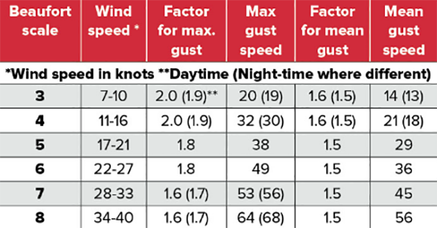 Beaufort scale table
