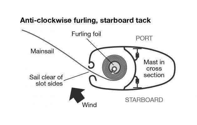 A diagram showing an in-mast furling system