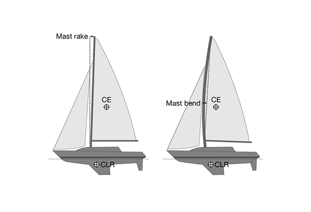 A digram showing mast bend in a boat rig