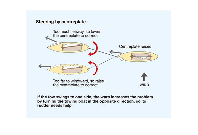 A diagram showing Steering by centreplate
