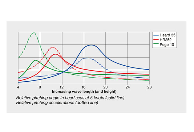 A digram showing the impact of pitching on different boat hull shapes