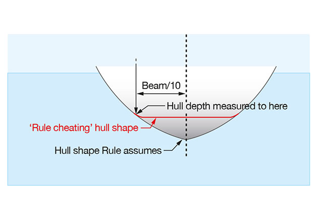 A diagram showing bow cheating