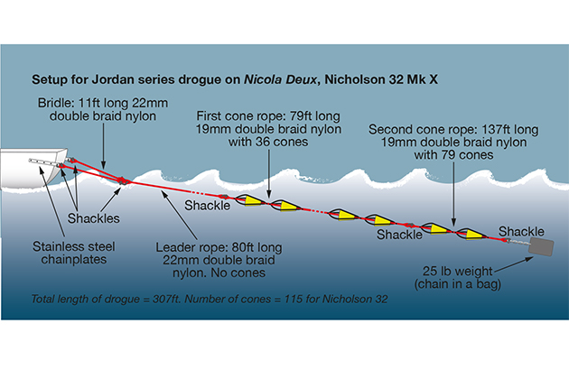 Set up of the Jordan Series Drogue for the Nicholson 32, Nicky