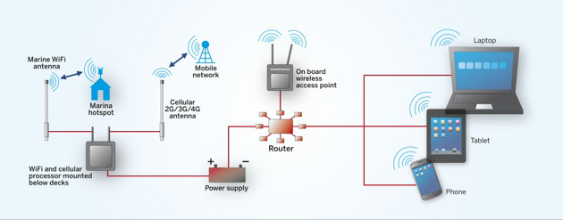 a typical arrangement for combined wi-fi and cellular connection at sea