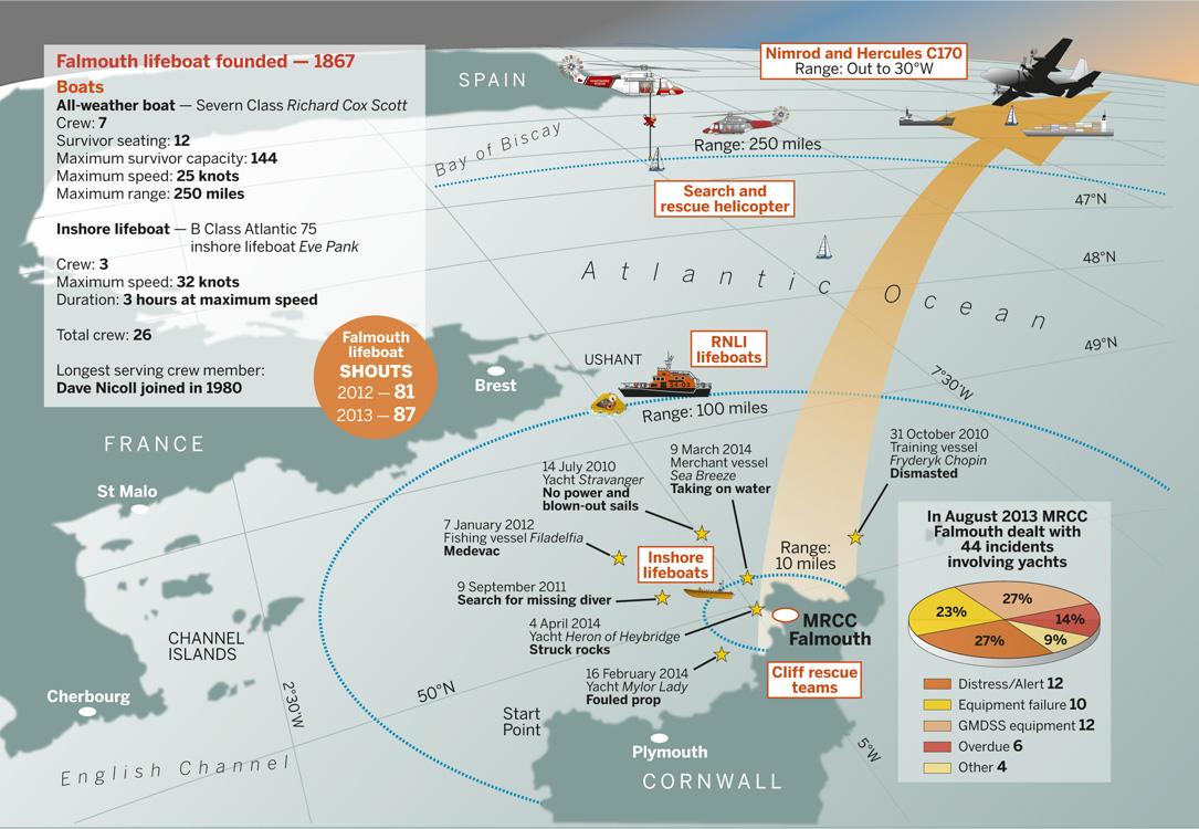 Falmouth's area of operation