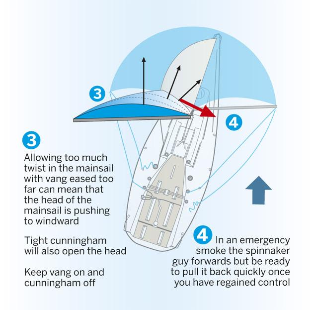 PW 5 tips Diagram