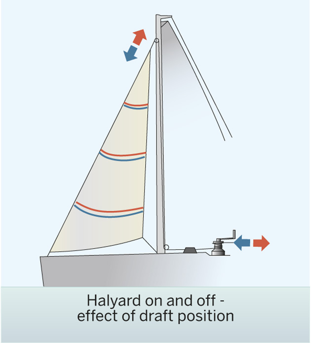 5 Tips On Trimming Your Headsail Yachting World