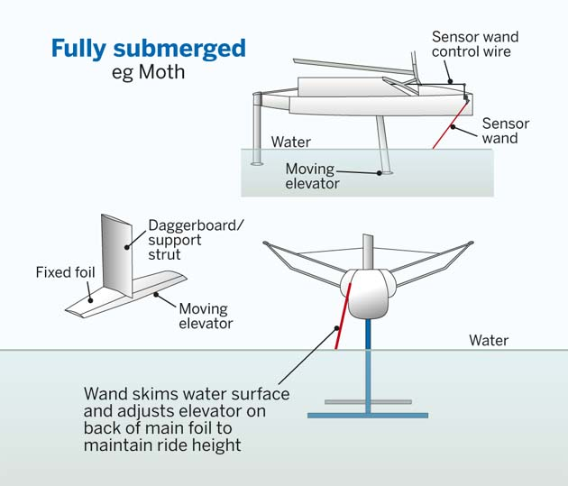 The Foiling Phenomenon The History Of Foils Yachting World