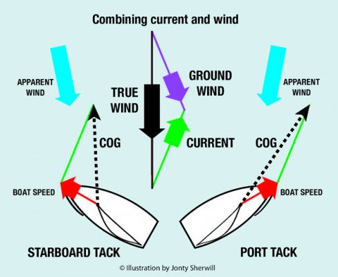 Combining-current-and-wind-compare-TW2