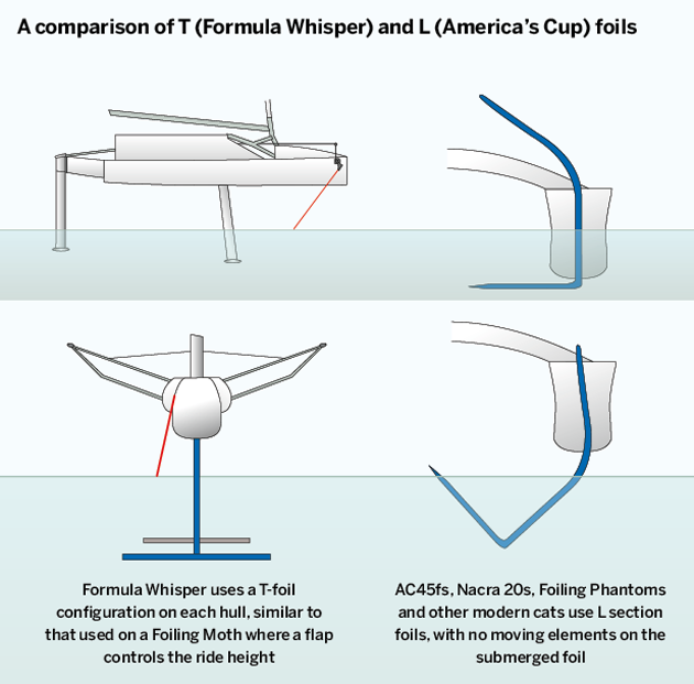 Formula Whisper: how easy is it to foil? – Yachting World