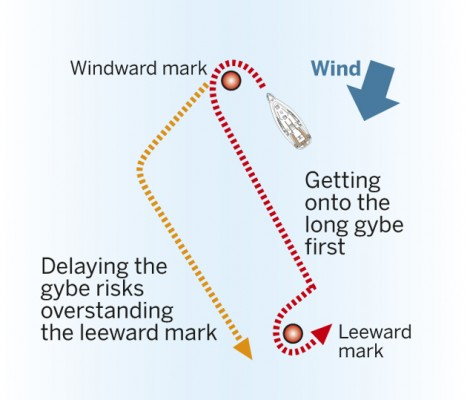 how to set a spinaker