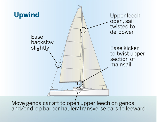 5 Tips How To Survive A Squall When Racing Yachting World