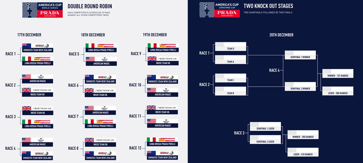 americas-cup-world-series-auckland-prada-christmas-race-format