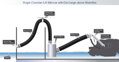 Single Chamber Lift Silencer