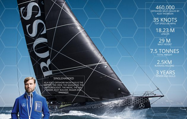 The stats of HUGO BOSS and Alex Thomson