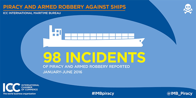 IMB's global piracy report 2016