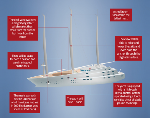 Sailing Yacht A infographic
