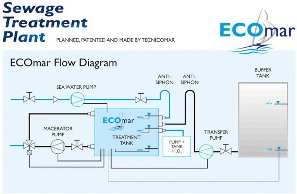 pumping out black water could be a thing of the past with ecomarBoat Water System Diagram #18