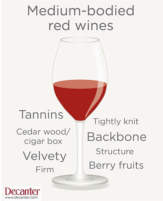 Medium bodied red wine tasting note graphic