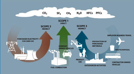 Greenhouse Gas Accounting Protocol
