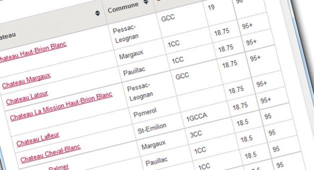 bordeaux-2012-decanter-en-primeur-ratings-scores