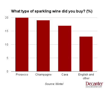 What type of sparkling wine did you buy?